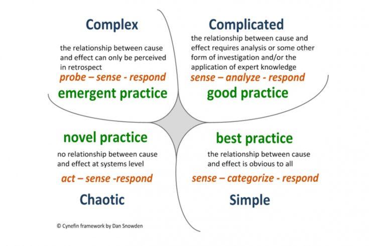 A diagram - the Cynefin Framework by Dan Snowden