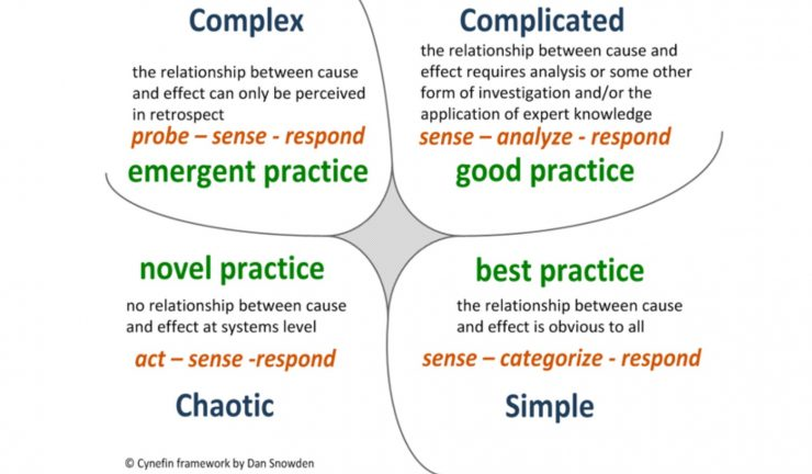 A diagram - the Cynefin Framework by Dan Snowden